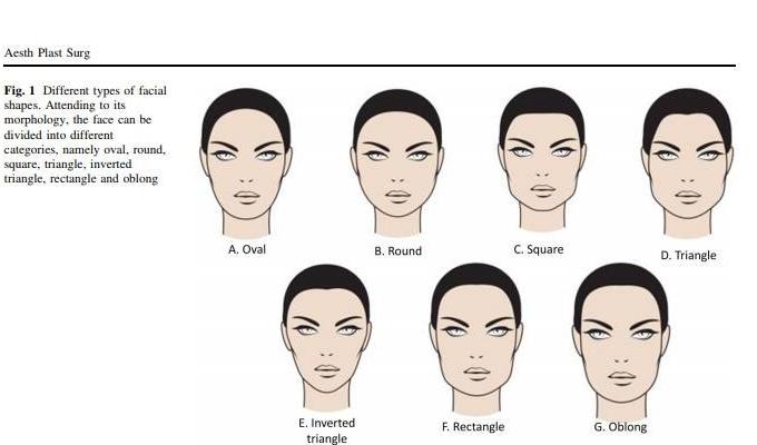 El contorneado facial